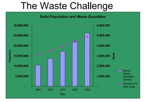 WASTE MANAGEMENT STATS